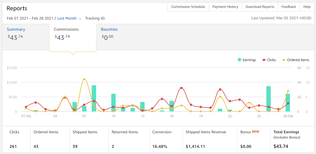 US Amazon February Earnings